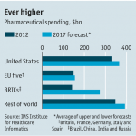 """The new drug war"": The Economist predicts a long wait for access to medicines"