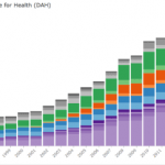 The failure of global health advocacy spelled out in numbers